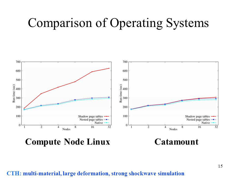 15 Comparison of Operating Systems CatamountCompute Node Linux CTH: multi-material, large deformation, strong shockwave simulation