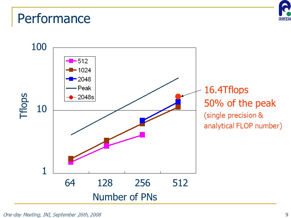 One-day Meeting, INI, September 26th, 20089 Performance Tflops 16.4Tflops Number of PNs 64128256512 100 10 1 50% of the peak (single precision & analytical FLOP number)