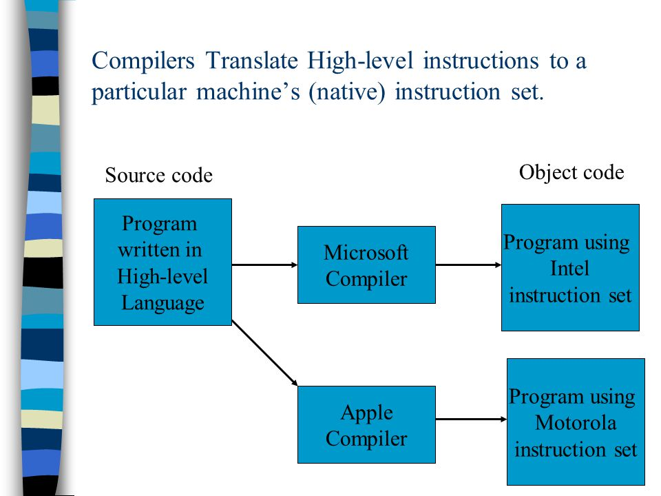 Compilers Translate High-level instructions to a particular machine's (native) instruction set. Program written in High-level Language Microsoft Compi