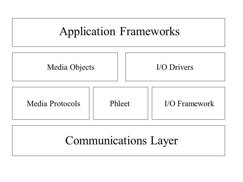 Communications Layer PhleetI/O FrameworkMedia Protocols Media ObjectsI/O Drivers Application Frameworks