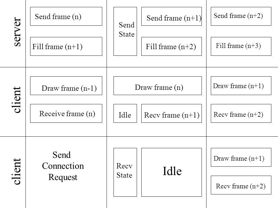 server client Send frame (n) Fill frame (n+1) Draw frame (n-1) Receive frame (n) Send Connection Request Send State Recv State Draw frame (n) IdleRecv frame (n+1) Idle Send frame (n+1) Fill frame (n+2) Send frame (n+2) Fill frame (n+3) Draw frame (n+1) Recv frame (n+2) Draw frame (n+1) Recv frame (n+2)