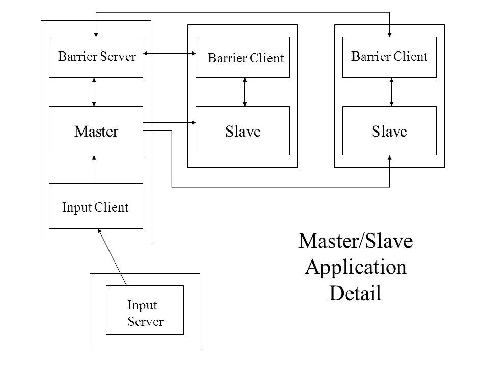 MasterSlave Barrier Server Barrier Client Input Client Input Server Master/Slave Application Detail