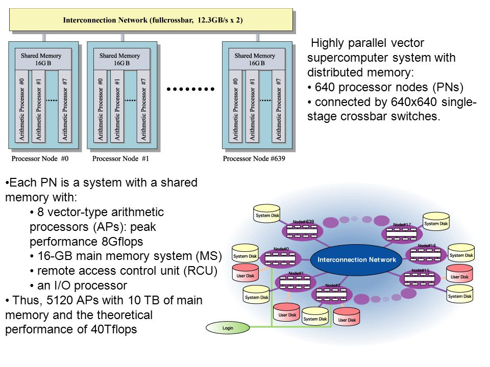 Each PN is a system with a shared memory with: 8 vector-type arithmetic processors (APs): peak performance 8Gflops 16-GB main memory system (MS) remote access control unit (RCU) an I/O processor Thus, 5120 APs with 10 TB of main memory and the theoretical performance of 40Tflops Highly parallel vector supercomputer system with distributed memory: 640 processor nodes (PNs) connected by 640x640 single- stage crossbar switches.