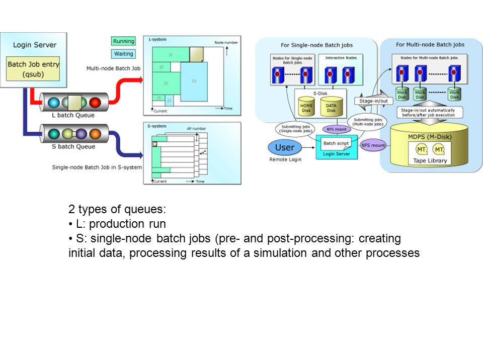 2 types of queues: L: production run S: single-node batch jobs (pre- and post-processing: creating initial data, processing results of a simulation and other processes