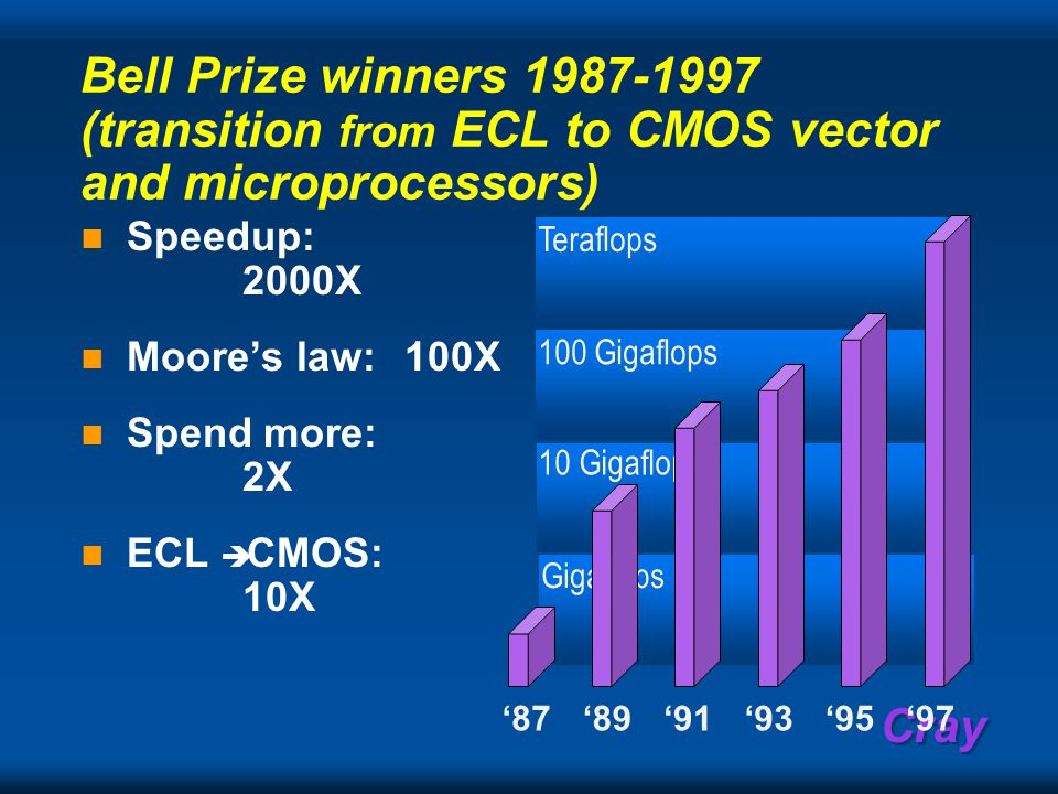 Cray Bell Prize winners 1987-1997 (transition from ECL to CMOS vector and microprocessors) Speedup: 2000X Moore's law: 100X Spend more: 2X ECL  CMOS: 10X '87'89'91'93'95'97 Teraflops 100 Gigaflops 10 Gigaflops Gigaflops