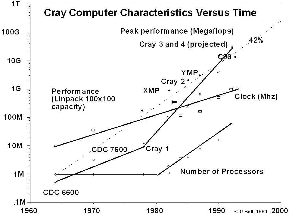 Cray Cray computers vs time