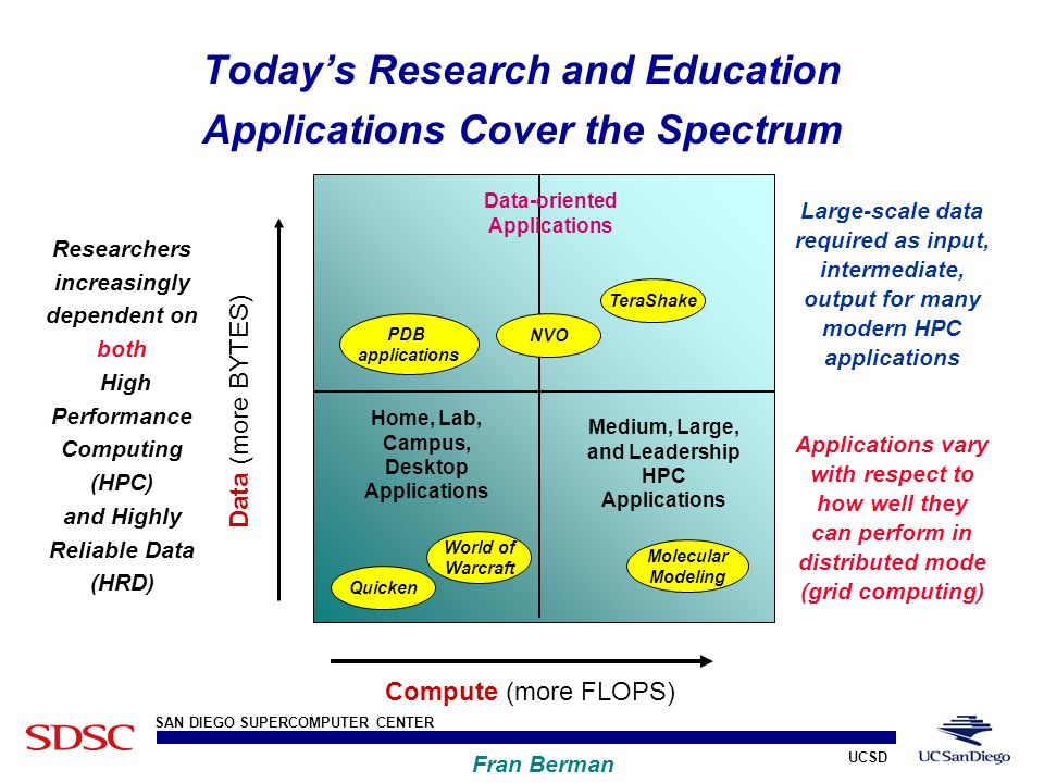 UCSD SAN DIEGO SUPERCOMPUTER CENTER Fran Berman Today's Research and Education Applications Cover the Spectrum Compute (more FLOPS) Data (more BYTES) Home, Lab, Campus, Desktop Applications Medium, Large, and Leadership HPC Applications Data-oriented Applications World of Warcraft Quicken PDB applications TeraShake NVO Molecular Modeling Large-scale data required as input, intermediate, output for many modern HPC applications Applications vary with respect to how well they can perform in distributed mode (grid computing) Researchers increasingly dependent on both High Performance Computing (HPC) and Highly Reliable Data (HRD)