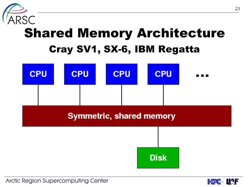 21 Shared Memory Architecture Cray SV1, SX-6, IBM Regatta
