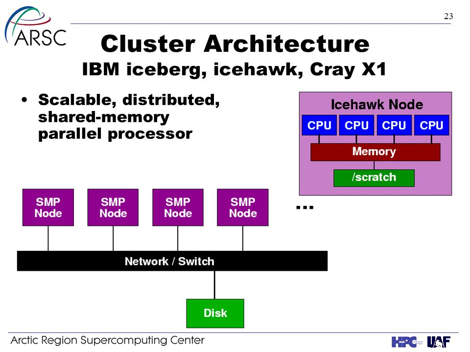 23 Cluster Architecture IBM iceberg, icehawk, Cray X1 Scalable, distributed, shared-memory parallel processor
