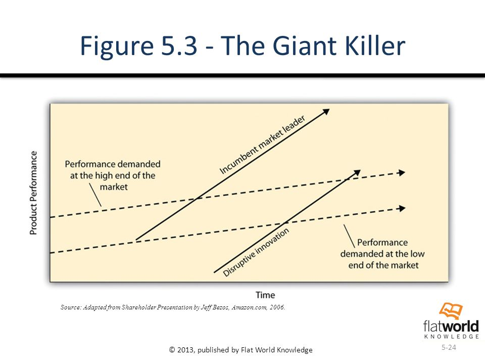 © 2013, published by Flat World Knowledge Figure 5.3 - The Giant Killer 5-24 Source: Adapted from Shareholder Presentation by Jeff Bezos, Amazon.com,