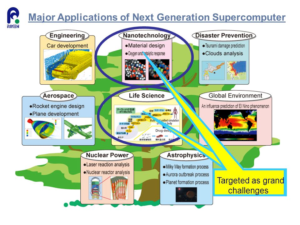 Major Applications of Next Generation Supercomputer Targeted as grand challenges