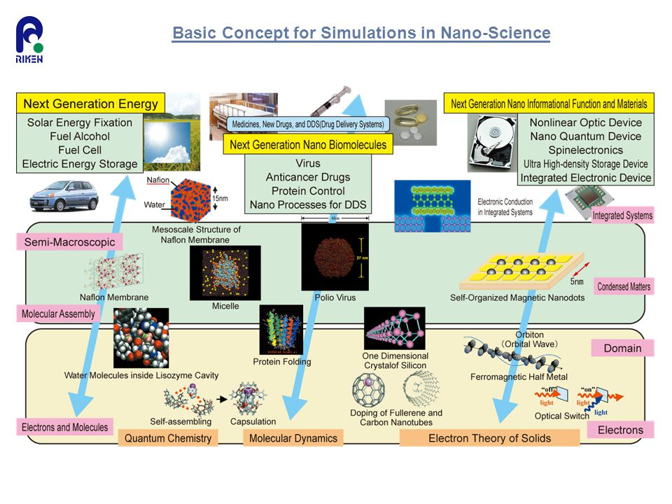 Basic Concept for Simulations in Nano-Science