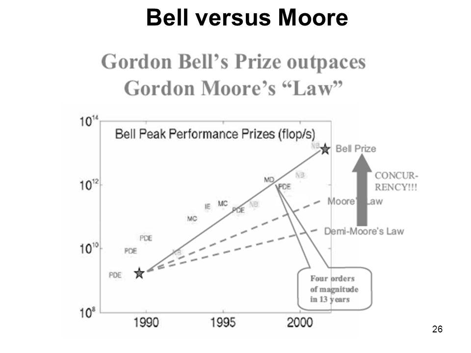 26 Bell versus Moore