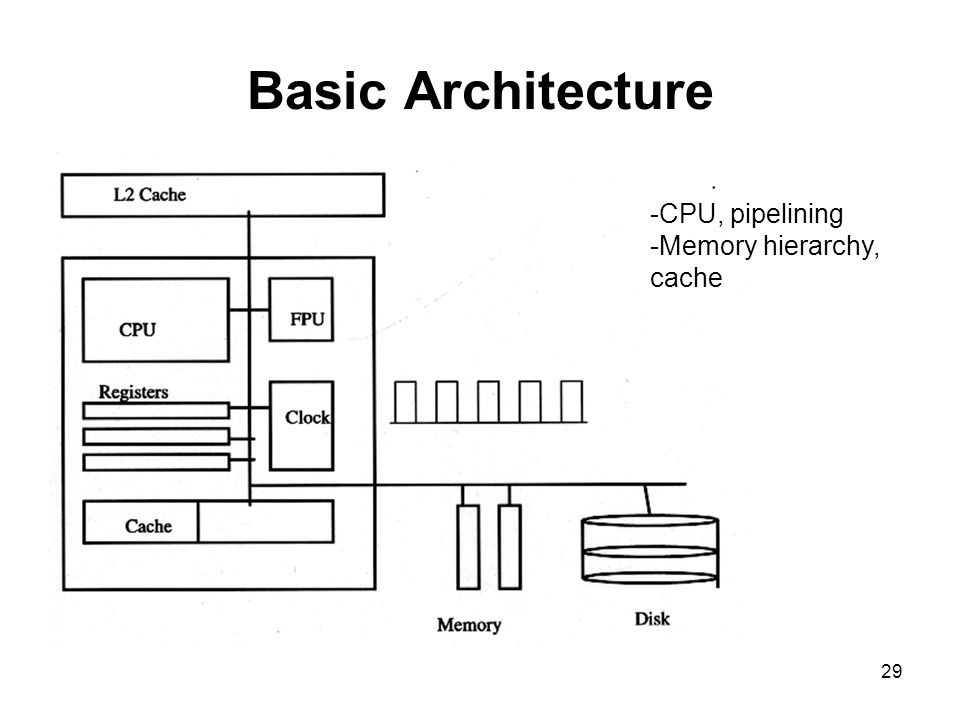29 Basic Architecture -CPU, pipelining -Memory hierarchy, cache