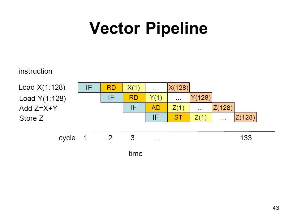 43 Vector Pipeline 123…133cycle Load X(1:128) Load Y(1:128) Add Z=X+Y Store Z instruction IF X(1)RDX(128) … IF Y(1)RDY(128) … IF Z(1)ADZ(128) … IF Z(1