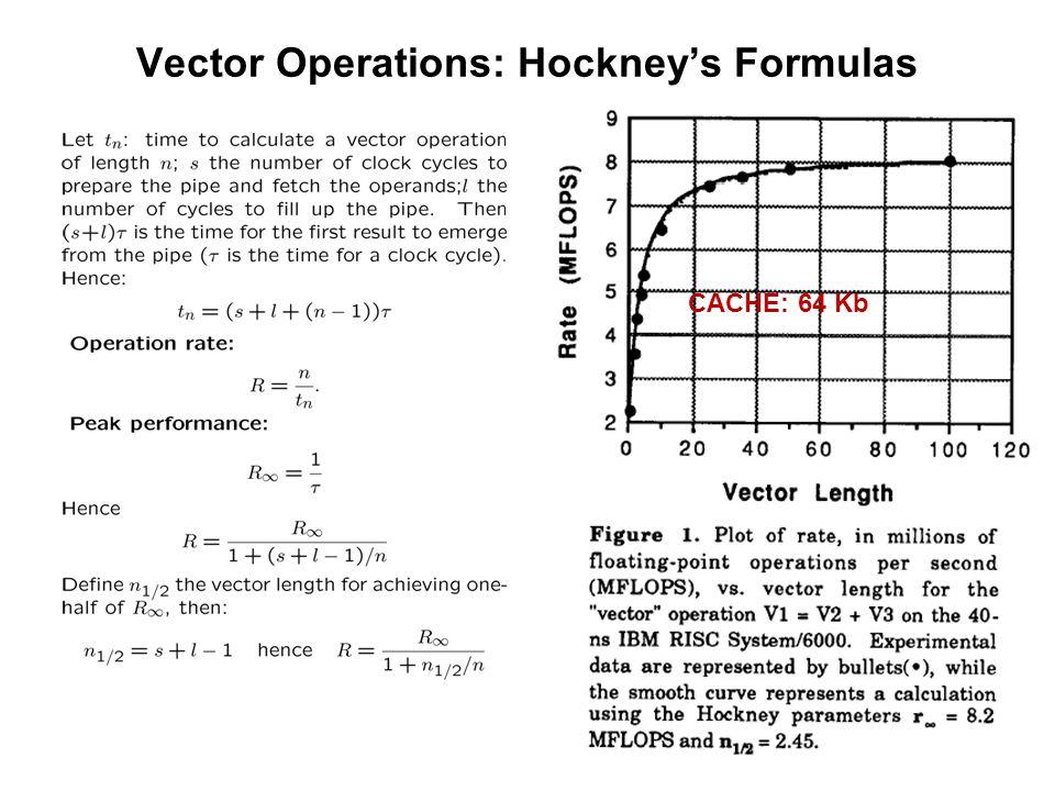 44 Vector Operations: Hockney's Formulas CACHE: 64 Kb