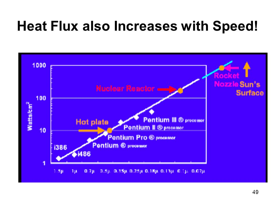 49 Heat Flux also Increases with Speed!