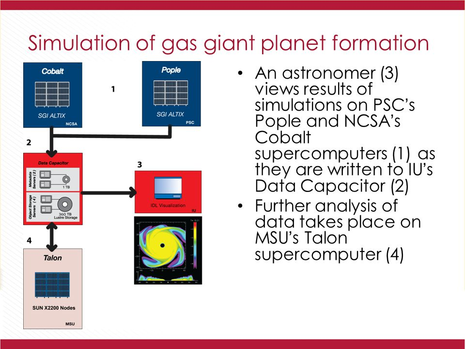 Simulation of gas giant planet formation An astronomer (3) views results of simulations on PSC's Pople and NCSA's Cobalt supercomputers (1) as they are written to IU's Data Capacitor (2) Further analysis of data takes place on MSU's Talon supercomputer (4)