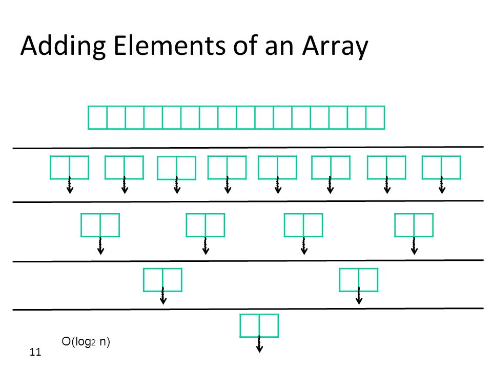 11 Adding Elements of an Array O(log 2 n)