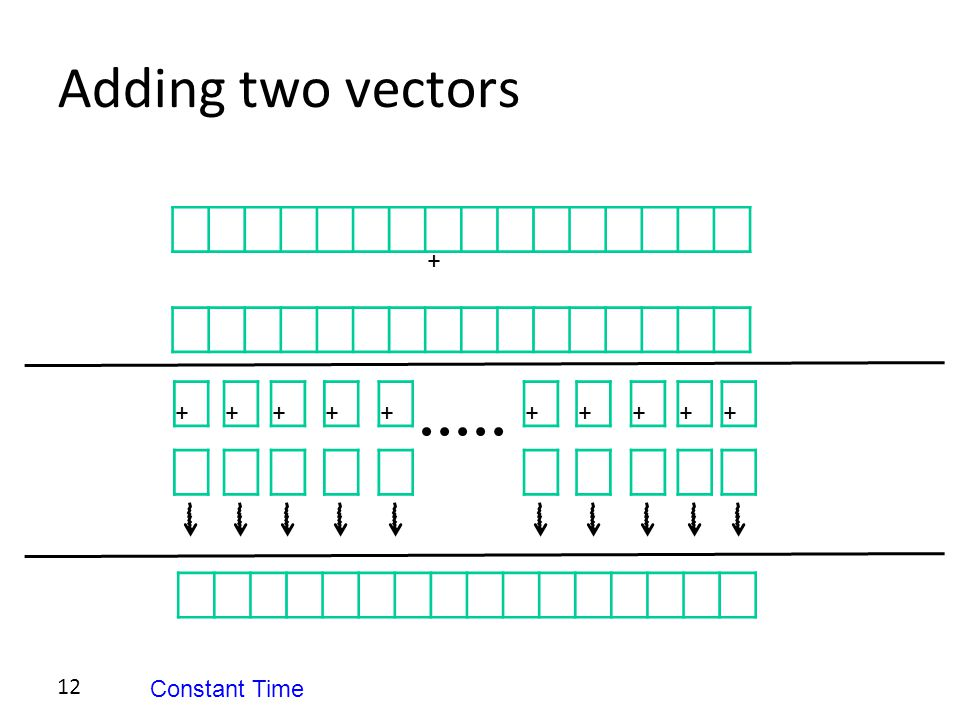 12 Adding two vectors + ++++++++++ Constant Time