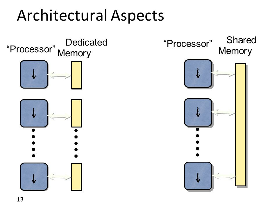 13 Architectural Aspects Processor Shared Memory Processor Dedicated Memory