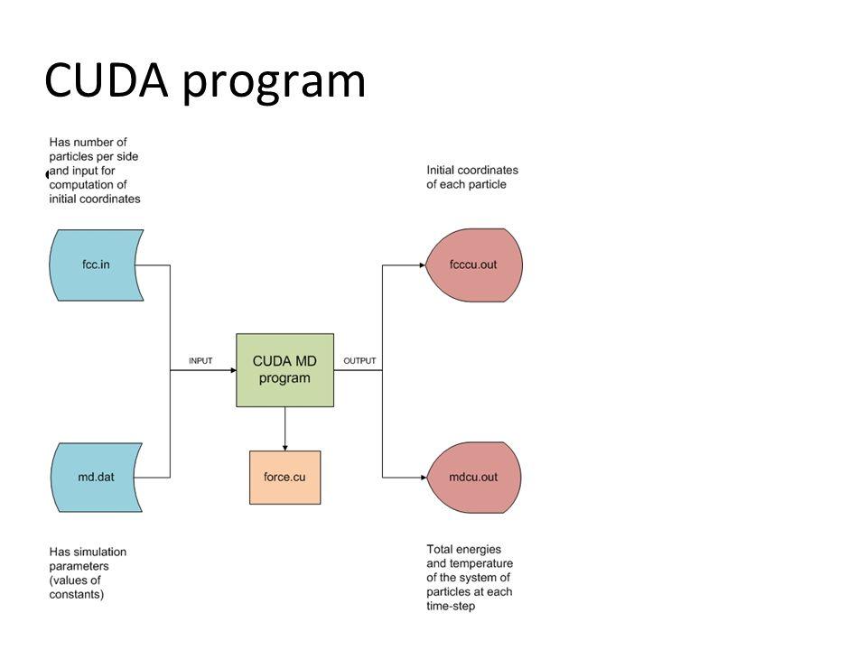 CUDA program Use nvcc compiler