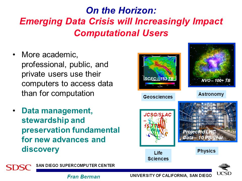 UNIVERSITY OF CALIFORNIA, SAN DIEGO SAN DIEGO SUPERCOMPUTER CENTER Fran Berman On the Horizon: Emerging Data Crisis will Increasingly Impact Computational Users More academic, professional, public, and private users use their computers to access data than for computation Data management, stewardship and preservation fundamental for new advances and discovery Astronomy NVO – 100+ TB Physics Projected LHC Data – 10 PB/year Geosciences SCEC – 153 TB Life Sciences JCSG/SLAC – 15.7 TB