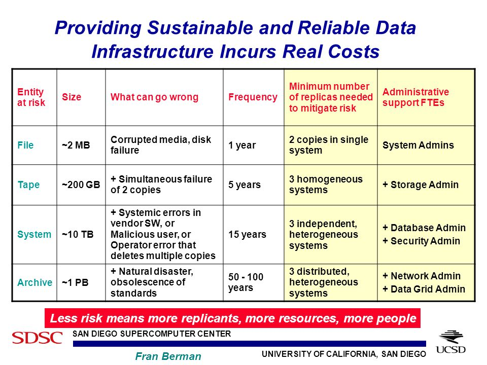 UNIVERSITY OF CALIFORNIA, SAN DIEGO SAN DIEGO SUPERCOMPUTER CENTER Fran Berman Providing Sustainable and Reliable Data Infrastructure Incurs Real Costs Entity at risk SizeWhat can go wrongFrequency Minimum number of replicas needed to mitigate risk Administrative support FTEs File~2 MB Corrupted media, disk failure 1 year 2 copies in single system System Admins Tape~200 GB + Simultaneous failure of 2 copies 5 years 3 homogeneous systems + Storage Admin System~10 TB + Systemic errors in vendor SW, or Malicious user, or Operator error that deletes multiple copies 15 years 3 independent, heterogeneous systems + Database Admin + Security Admin Archive~1 PB + Natural disaster, obsolescence of standards 50 - 100 years 3 distributed, heterogeneous systems + Network Admin + Data Grid Admin Less risk means more replicants, more resources, more people