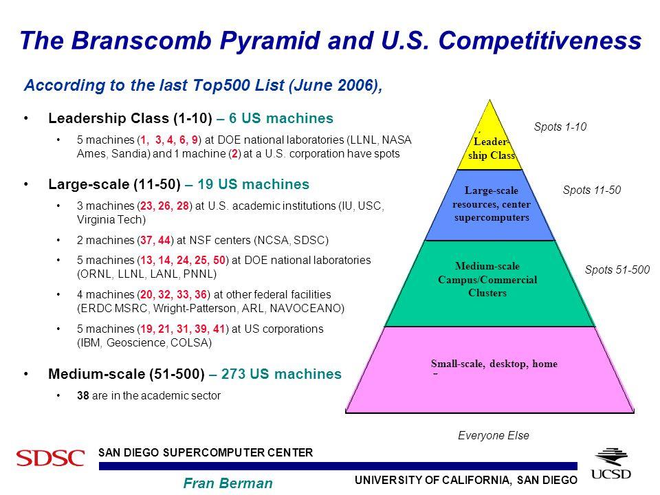 UNIVERSITY OF CALIFORNIA, SAN DIEGO SAN DIEGO SUPERCOMPUTER CENTER Fran Berman The Branscomb Pyramid and U.S.