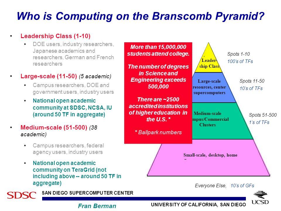 UNIVERSITY OF CALIFORNIA, SAN DIEGO SAN DIEGO SUPERCOMPUTER CENTER Fran Berman Who is Computing on the Branscomb Pyramid.