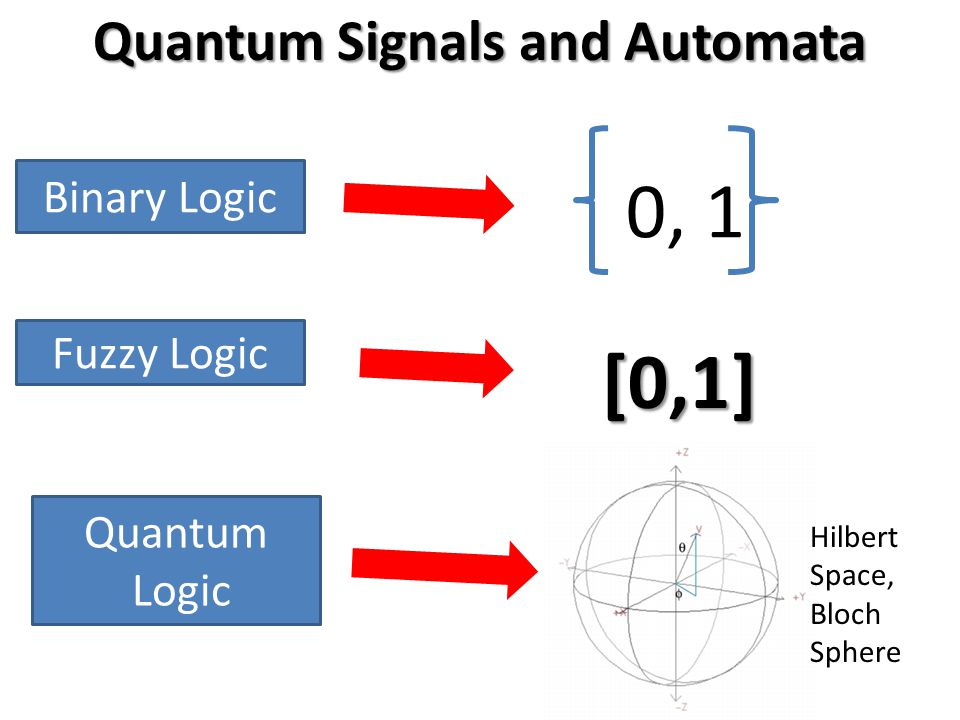 Quantum Logic Binary Logic Fuzzy Logic Quantum Signals and Automata 0, 1 [0,1] Hilbert Space, Bloch Sphere