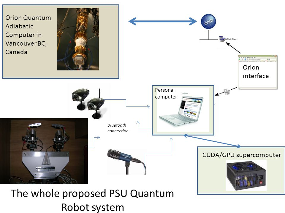 PC The whole proposed PSU Quantum Robot system Bluetooth connection Personal computer CUDA/GPU supercomputer Orion interface Orion Quantum Adiabatic C