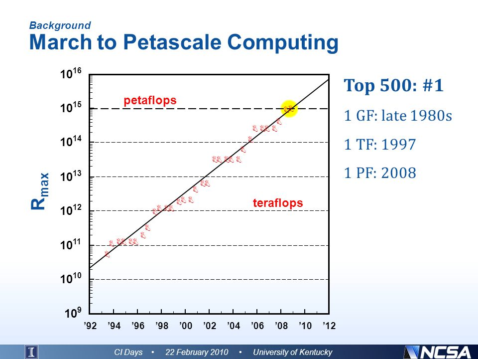 Background March to Petascale Computing CI Days 22 February 2010 University of Kentucky Top 500: #1 1 GF: late 1980s 1 TF: 1997 1 PF: 2008 petaflops teraflops