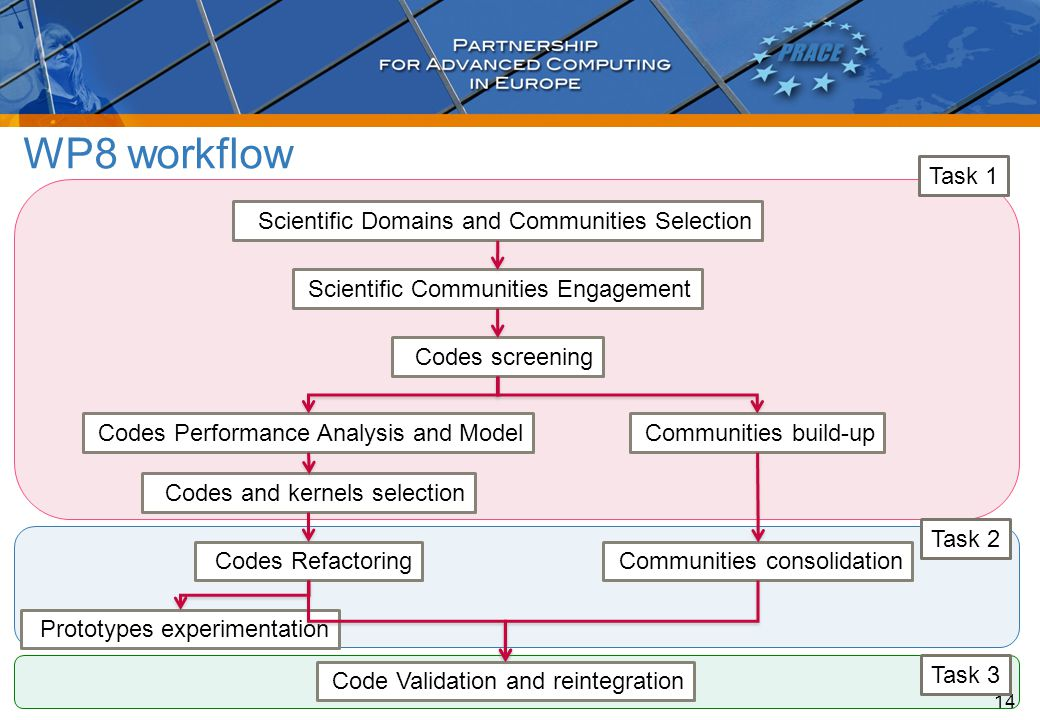 WP8 workflow 14 Scientific Domains and Communities Selection Scientific Communities Engagement Codes screening Codes Performance Analysis and ModelCommunities build-up Codes and kernels selection Communities consolidationCodes Refactoring Prototypes experimentation Code Validation and reintegration Task 1 Task 3 Task 2