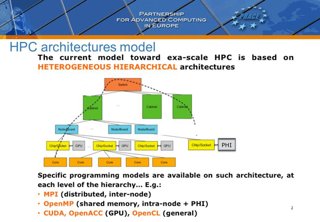 HPC architectures model