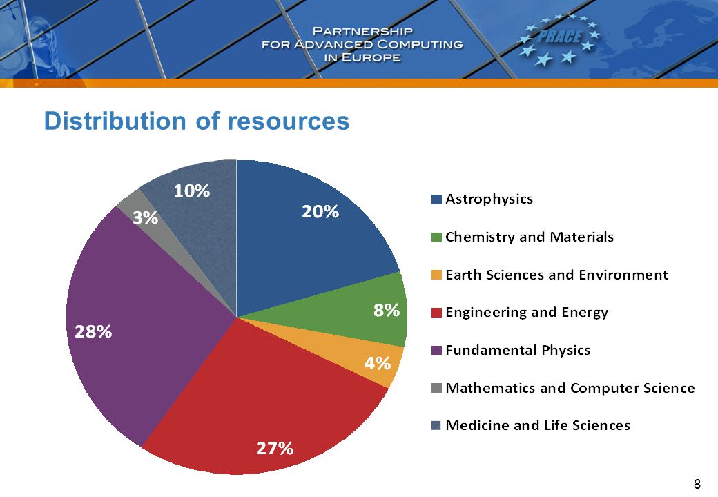 Distribution of resources 8