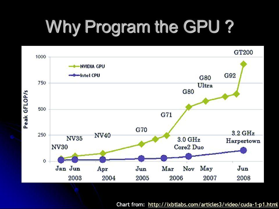 Why Program the GPU .
