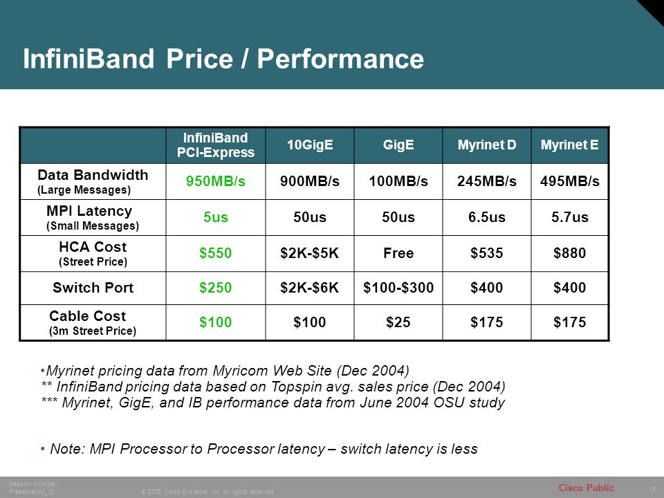 15 © 2005 Cisco Systems, Inc. All rights reserved. Session Number Presentation_ID Cisco Public InfiniBand Price / Performance InfiniBand PCI-Express 1