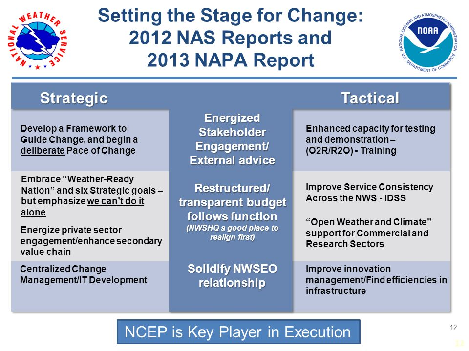 Strategic Develop a Framework to Guide Change, and begin a deliberate Pace of Change Embrace Weather-Ready Nation and six Strategic goals – but emphasize we can't do it alone Energize private sector engagement/enhance secondary value chain Centralized Change Management/IT Development Tactical Improve Service Consistency Across the NWS - IDSS Enhanced capacity for testing and demonstration – (O2R/R2O) - Training Improve innovation management/Find efficiencies in infrastructure Setting the Stage for Change: 2012 NAS Reports and 2013 NAPA Report Energized Stakeholder Engagement/ External advice Restructured/ transparent budget follows function (NWSHQ a good place to realign first) Solidify NWSEO relationship Open Weather and Climate support for Commercial and Research Sectors 12 NCEP is Key Player in Execution 12