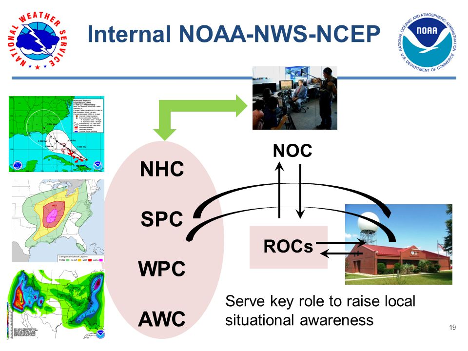 Internal NOAA-NWS-NCEP NHC SPC WPC AWC ROCs NOC Serve key role to raise local situational awareness 19