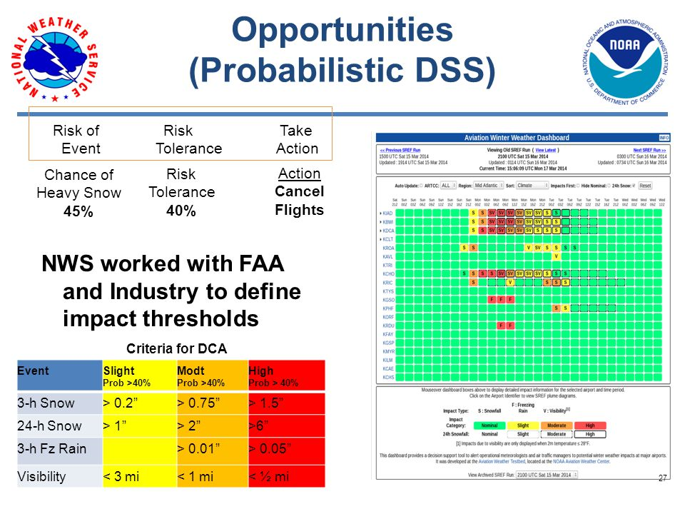 Opportunities (Probabilistic DSS) NWS worked with FAA and Industry to define impact thresholds EventSlight Prob >40% Modt Prob >40% High Prob > 40% 3-h Snow> 0.2 > 0.75 > 1.5 24-h Snow> 1 > 2 >6 3-h Fz Rain> 0.01 > 0.05 Visibility< 3 mi< 1 mi< ½ mi Criteria for DCA Chance of Heavy Snow 45% Risk Tolerance 40% Action Cancel Flights Risk of Risk Take Event Tolerance Action 27