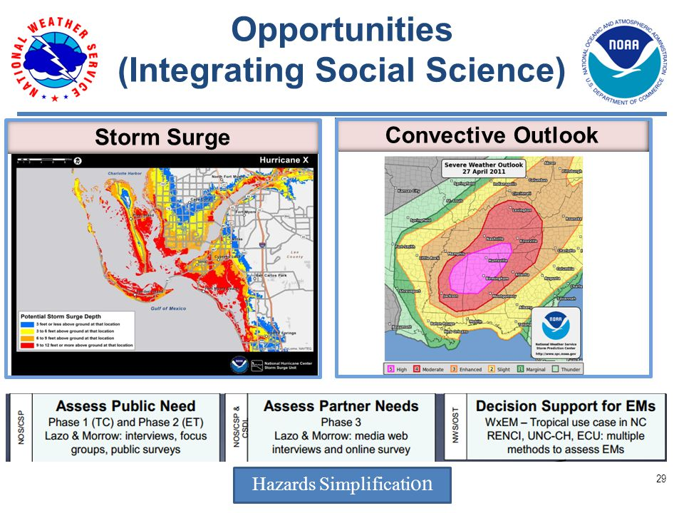 Opportunities (Integrating Social Science) Convective Outlook Storm Surge Hazards Simplificati on 29