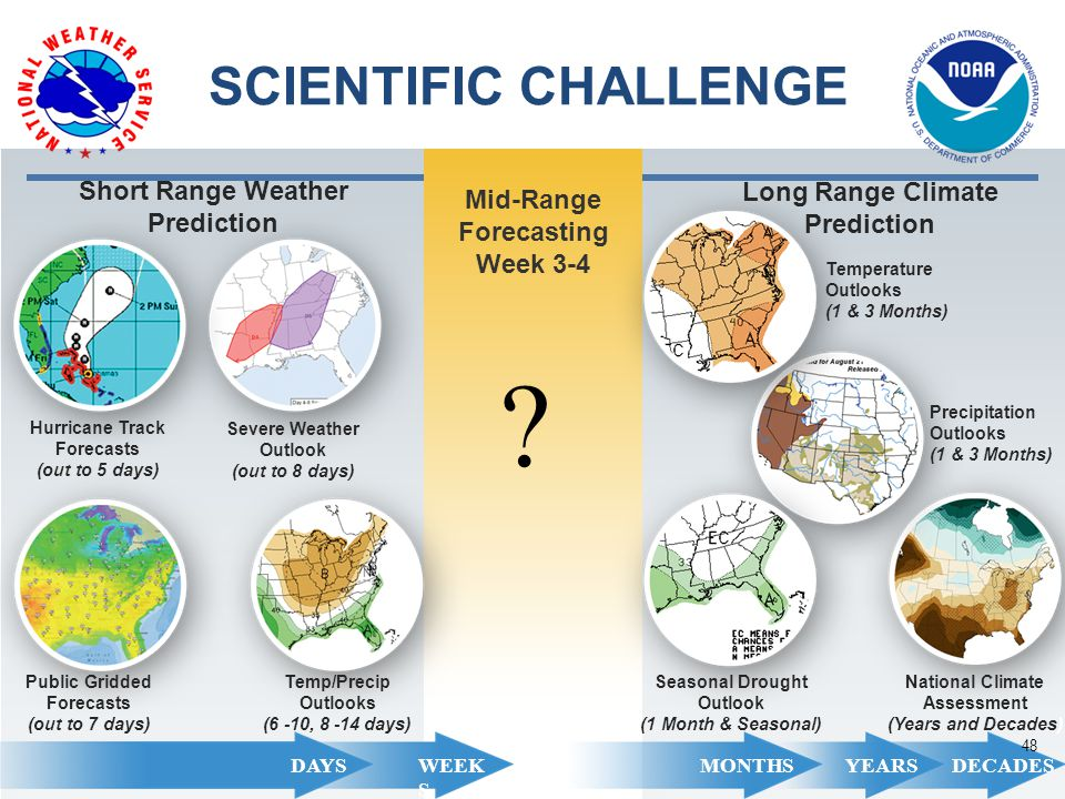 SCIENTIFIC CHALLENGE DAYSWEEK S MONTHS YEARSDECADES Hurricane Track Forecasts (out to 5 days) Severe Weather Outlook (out to 8 days) Public Gridded Forecasts (out to 7 days) Temp/Precip Outlooks (6 -10, 8 -14 days) Short Range Weather Prediction Mid-Range Forecasting Week 3-4 Temperature Outlooks (1 & 3 Months) Seasonal Drought Outlook (1 Month & Seasonal) Long Range Climate Prediction Precipitation Outlooks (1 & 3 Months) National Climate Assessment (Years and Decades) .
