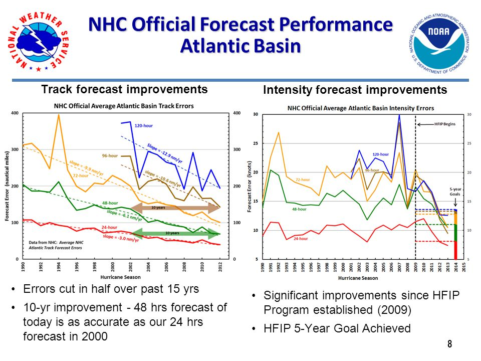 Track forecast improvements Errors cut in half over past 15 yrs 10-yr improvement - 48 hrs forecast of today is as accurate as our 24 hrs forecast in 2000 Significant improvements since HFIP Program established (2009) HFIP 5-Year Goal Achieved NHC Official Forecast Performance Atlantic Basin Intensity forecast improvements 8