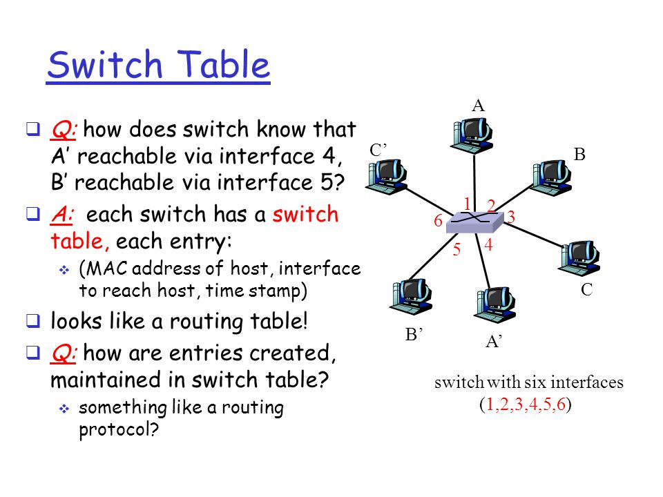 Switch Table  Q: how does switch know that A' reachable via interface 4, B' reachable via interface 5?  A: each switch has a switch table, each entr