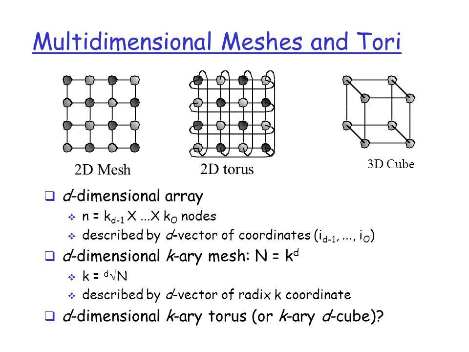 Multidimensional Meshes and Tori  d-dimensional array  n = k d-1 X...X k O nodes  described by d-vector of coordinates (i d-1,..., i O )  d-dimens