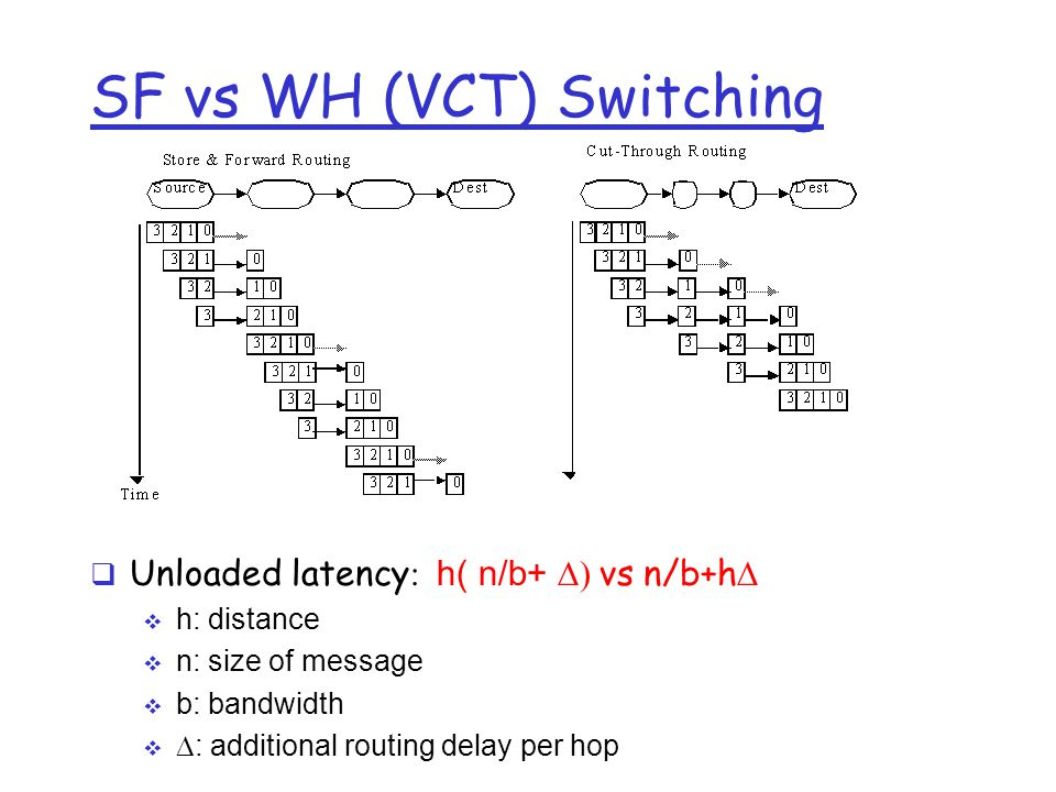 SF vs WH (VCT) Switching  Unloaded latency  h( n/b+  vs n/b+h   h: distance  n: size of message  b: bandwidth   : additional routing dela