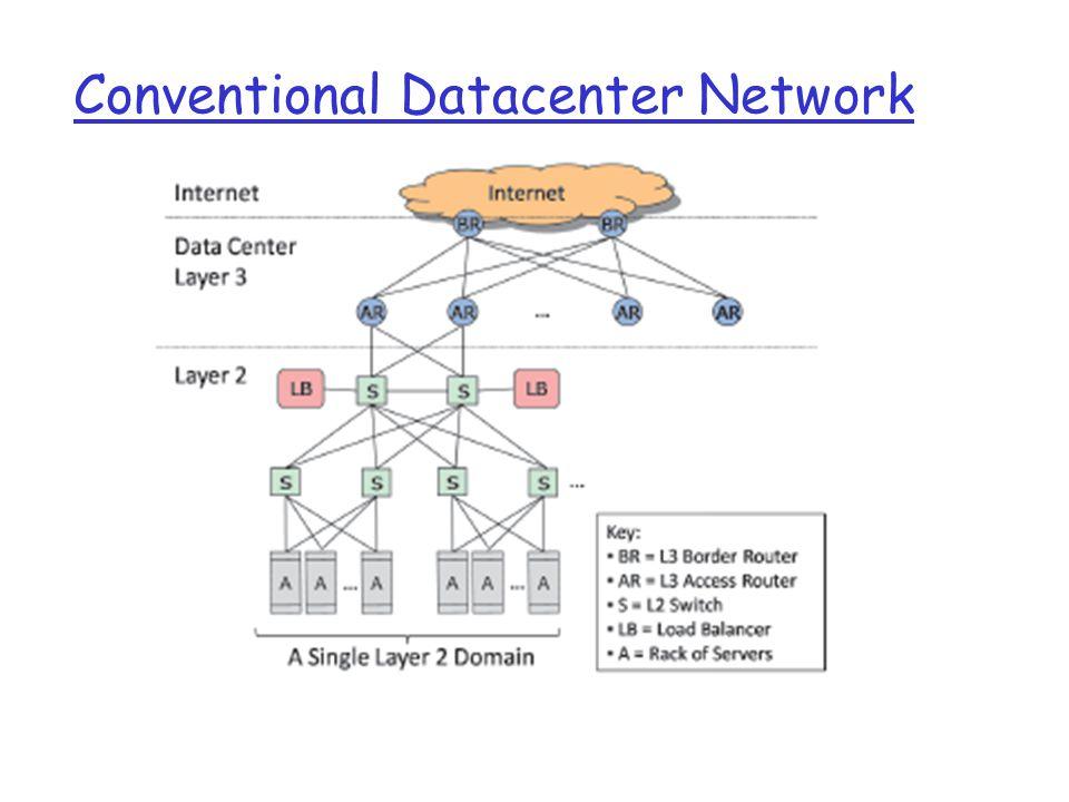 Conventional Datacenter Network