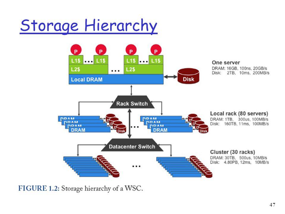 Storage Hierarchy 47
