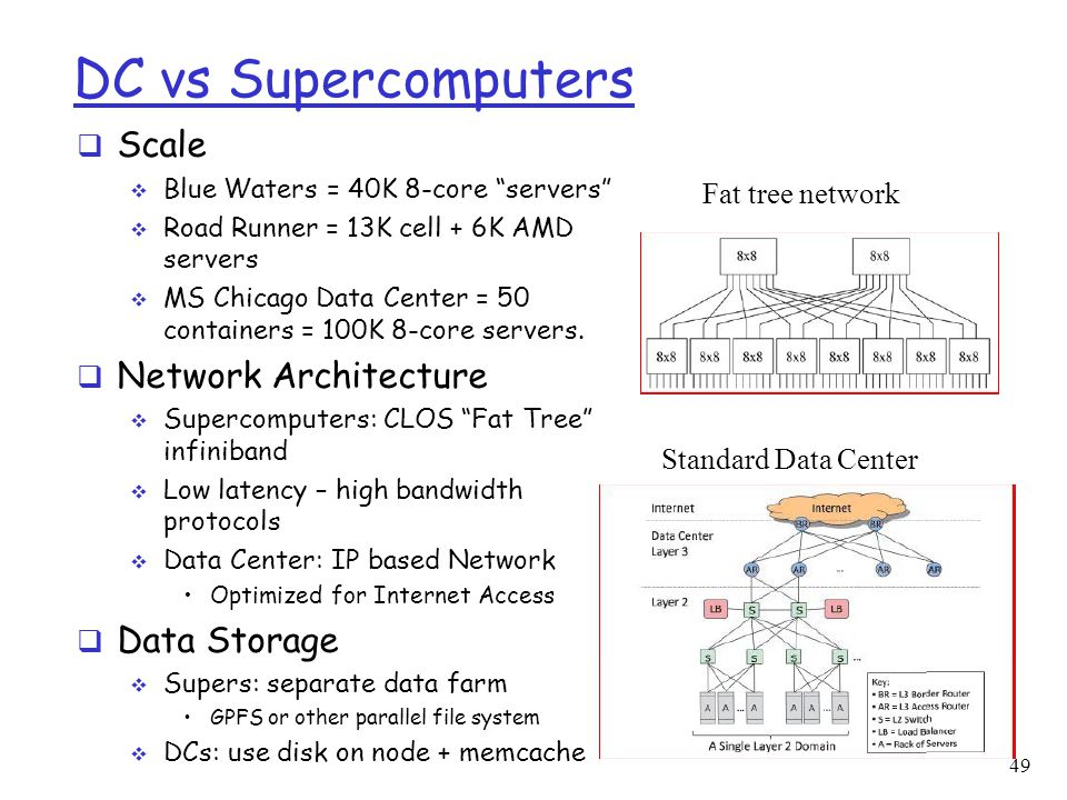 """DC vs Supercomputers  Scale  Blue Waters = 40K 8-core """"servers""""  Road Runner = 13K cell + 6K AMD servers  MS Chicago Data Center = 50 containers ="""